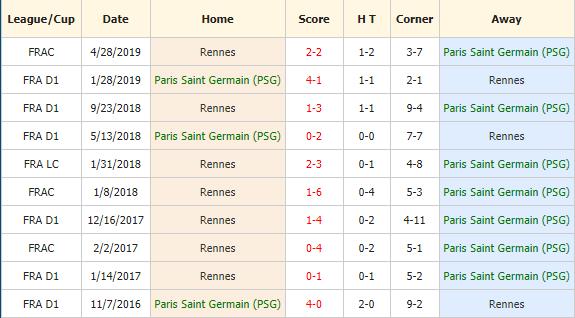 Soi-keo-bong-da-PSG-vs-Rennes-4