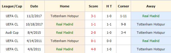 Soi-keo-bong-da-Real-vs-Tottenham-4