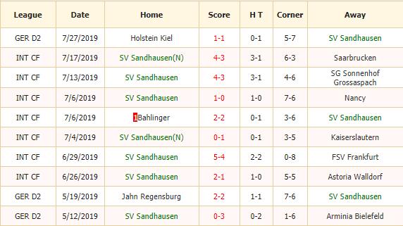 Soi-keo-bong-da-Sandhausen-vs-Osnabruck-2