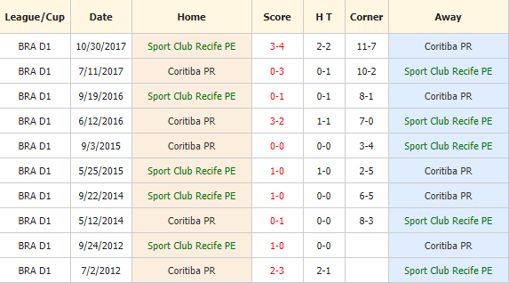 Soi-keo-bong-da-Sport-Recife-vs-Coritiba-4