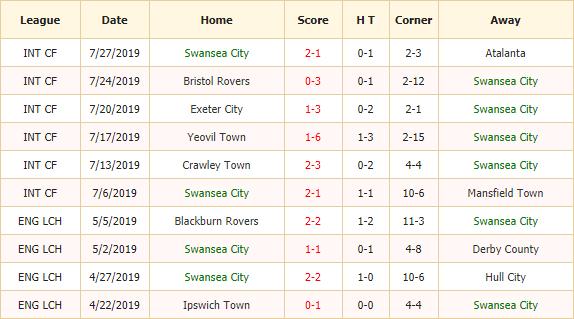 Soi-keo-bong-da-Swansea-vs-Hull-city-2