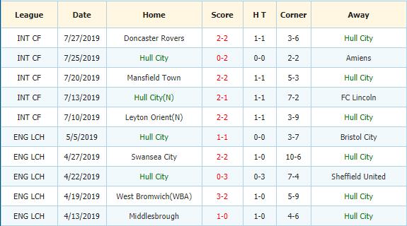 Soi-keo-bong-da-Swansea-vs-Hull-city-3