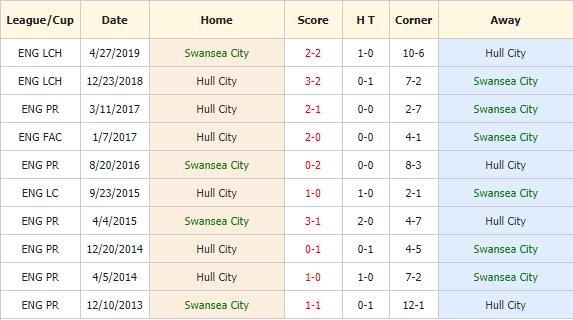 Soi-keo-bong-da-Swansea-vs-Hull-city-4