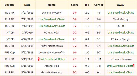 Soi-keo-bong-da-Ural-vs-Rostov-2
