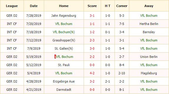 Soi-keo-bong-da-Vfl-Bochum-vs-Arminia-Bielefeld-2