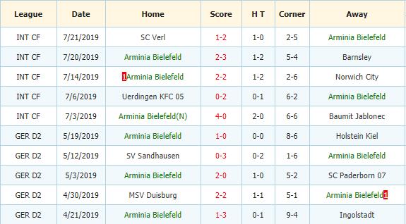 Soi-keo-bong-da-Vfl-Bochum-vs-Arminia-Bielefeld-3
