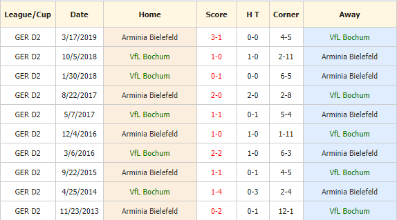 Soi-keo-bong-da-Vfl-Bochum-vs-Arminia-Bielefeld-4