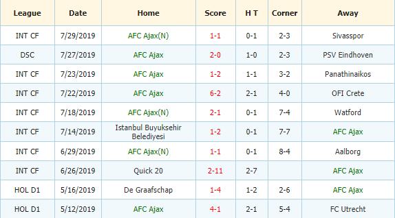 Soi-keo-bong-da-Vitesse-vs-Ajax-3