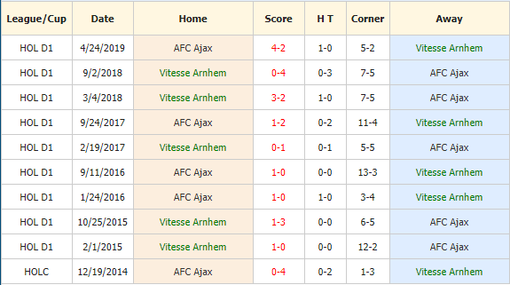 Soi-keo-bong-da-Vitesse-vs-Ajax-4