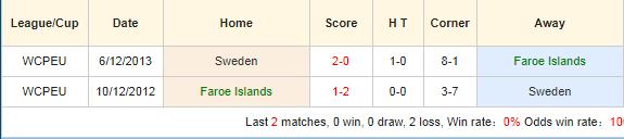 Nhan-dinh-keo-bong-da-Đảo-Faroe-vs-Thụy-Điển-4