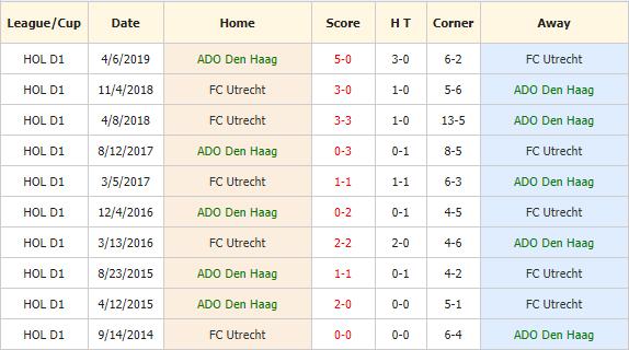 Nhan-dinh-keo-bong-da-ADO-Den_Haag-vs-Utrecht-4