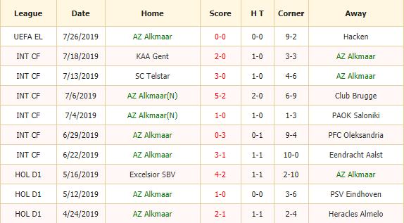 Nhan-dinh-keo-bong-da-AZ-Alkmaar-vs-Fortuna-Sittard-2
