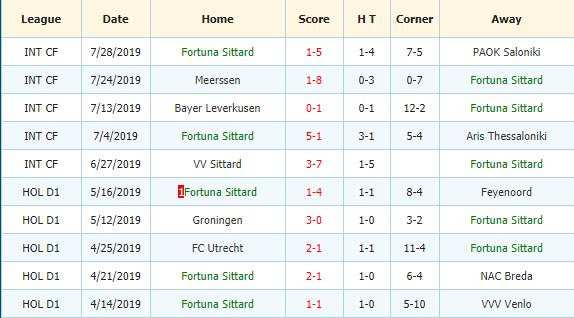 Nhan-dinh-keo-bong-da-AZ-Alkmaar-vs-Fortuna-Sittard-3