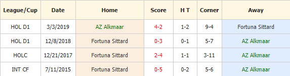 Nhan-dinh-keo-bong-da-AZ-Alkmaar-vs-Fortuna-Sittard-4