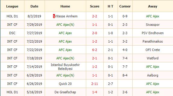 Nhan-dinh-keo-bong-da-Ajax-vs-Emmen-2