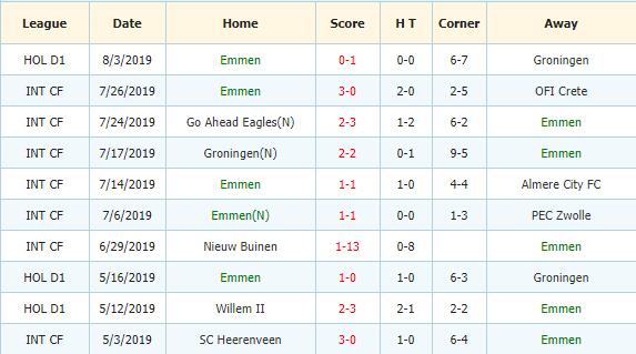 Nhan-dinh-keo-bong-da-Ajax-vs-Emmen-3