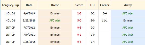 Nhan-dinh-keo-bong-da-Ajax-vs-Emmen-4