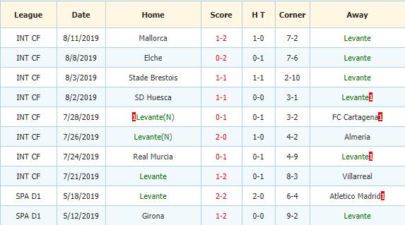 Nhan-dinh-keo-bong-da-Alaves-vs-Levante-3