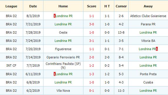 Nhan-dinh-keo-bong-da-America-Mineiro-vs-Londrina-3