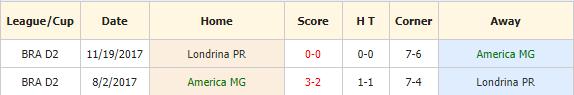 Nhan-dinh-keo-bong-da-America-Mineiro-vs-Londrina-4