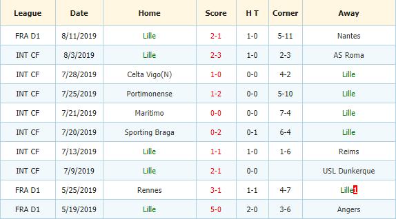 Nhan-dinh-keo-bong-da-Amiens-vs-Lille-3