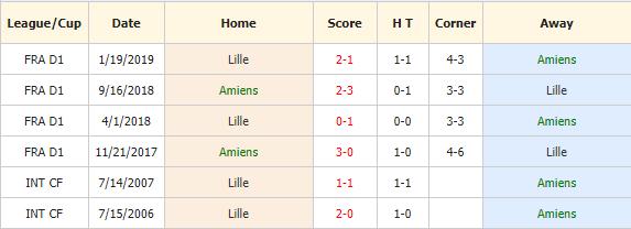 Nhan-dinh-keo-bong-da-Amiens-vs-Lille-4