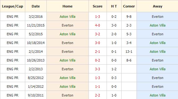 Nhan-dinh-keo-bong-da-Aston-Villa-vs-Everton-4