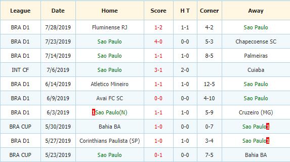 Nhan-dinh-keo-bong-da-Atl-Paranaense-vs-Sao-Paulo-3