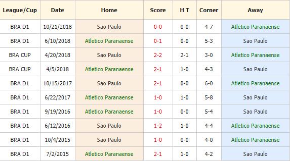 Nhan-dinh-keo-bong-da-Atl-Paranaense-vs-Sao-Paulo-4