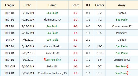 Nhan-dinh-keo-bong-da-Atletico-Paranaense-vs-Sao-Paulo-3