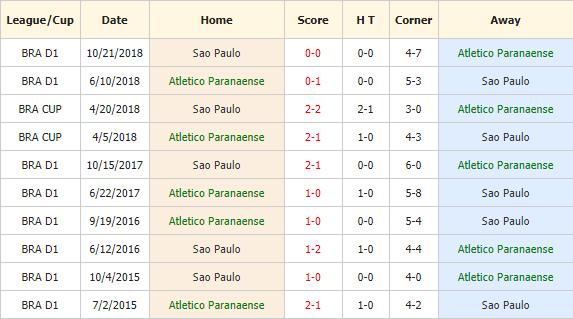 Nhan-dinh-keo-bong-da-Atletico-Paranaense-vs-Sao-Paulo-4