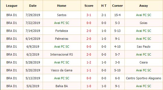 Nhan-dinh-keo-bong-da-Avai-vs-Botafogo-2