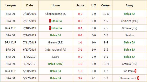 Nhan-dinh-keo-bong-da-Bahia-vs-Flamengo-2