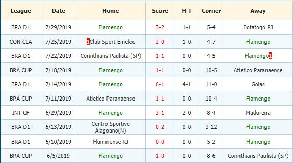 Nhan-dinh-keo-bong-da-Bahia-vs-Flamengo-3