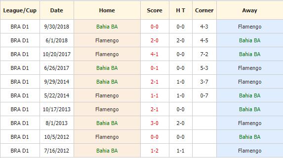 Nhan-dinh-keo-bong-da-Bahia-vs-Flamengo-4