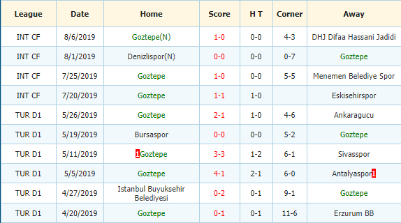 Nhan-dinh-keo-bong-da-Besiktas-vs-Goztepe-3