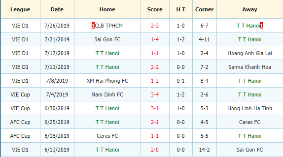 Nhan-dinh-keo-bong-da-Binh-Duong-vs-Ha-Noi-3
