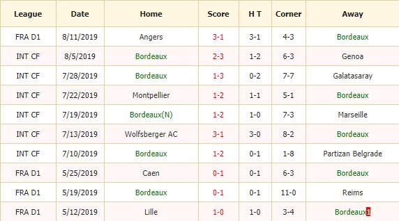 Nhan-dinh-keo-bong-da-Bordeaux-vs-Montpellier-2