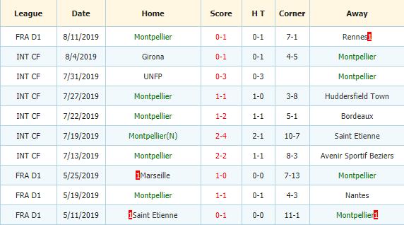 Nhan-dinh-keo-bong-da-Bordeaux-vs-Montpellier-3