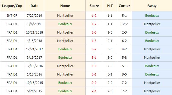 Nhan-dinh-keo-bong-da-Bordeaux-vs-Montpellier-4