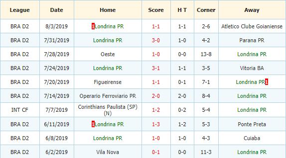 Nhan-dinh-keo-bong-da-Botafogo-SP-vs-Londrina-3