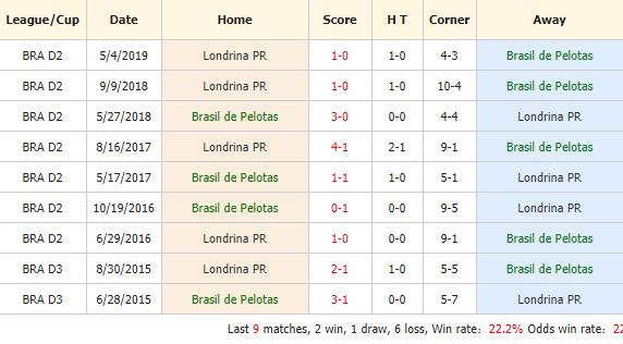 Nhan-dinh-keo-bong-da-Brasilia-vs-Londrina-4