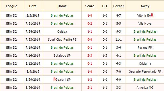 Nhan-dinh-keo-bong-da-Brasilia-vs-Sao-Bento-2