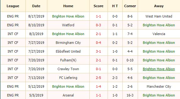Nhan-dinh-keo-bong-da-Brighton-vs-Southampton-2