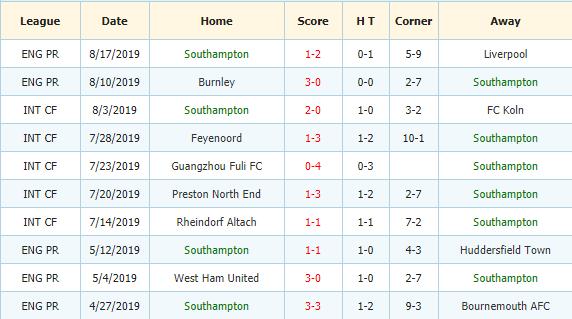 Nhan-dinh-keo-bong-da-Brighton-vs-Southampton-3