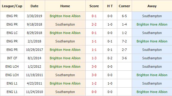Nhan-dinh-keo-bong-da-Brighton-vs-Southampton-4