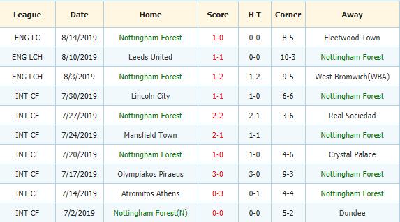 Nhan-dinh-keo-bong-da-Charlton-vs-Nottingham-Forest-3