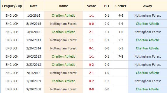 Nhan-dinh-keo-bong-da-Charlton-vs-Nottingham-Forest-4