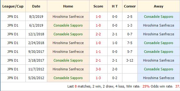 Nhan-dinh-keo-bong-da-Consadole-Sapporo-vs-Sanfrecce-Hiroshima-4