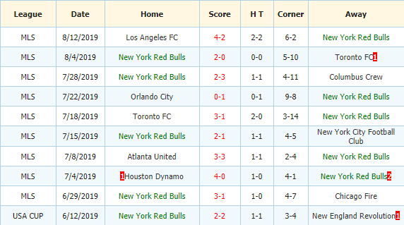 Nhan-dinh-keo-bong-da-DC-United vs-New-York-Red-Bulls-3